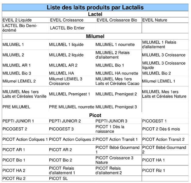 produits lactalis